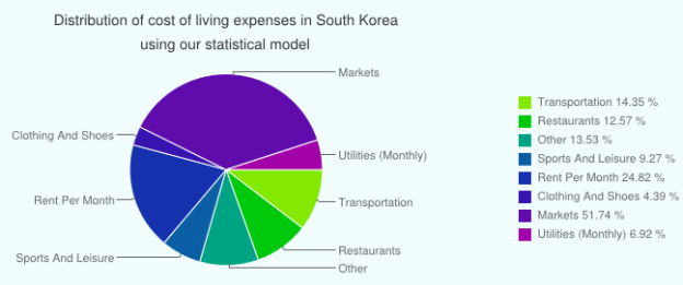 Living Expenses in South Korea for TESOL qualification holders