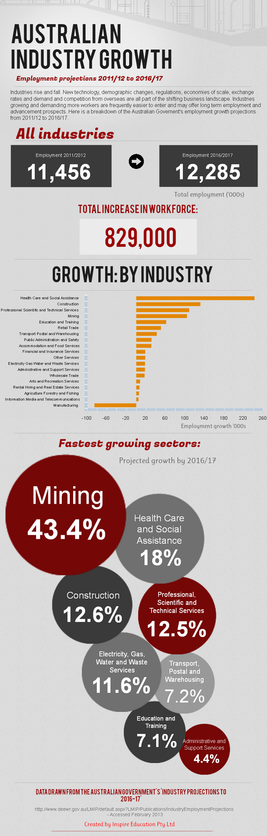 Mining, Health Care and Social Assistance, and Training are all projected to grow in Australia