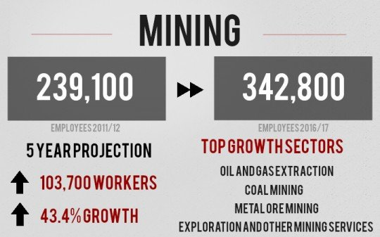Get a WHS qualification for mining today.