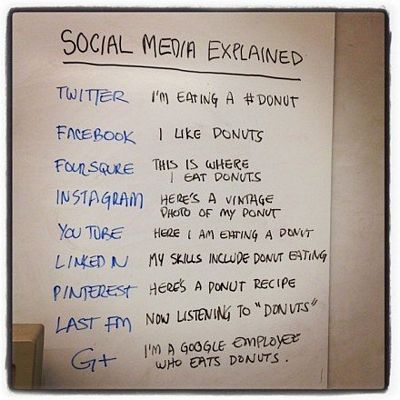 Get the low down on social media.