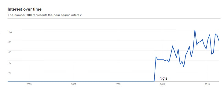 """Searches for """"Inspire Education"""" in Australia since 2004"""