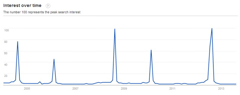 The Olympic Games trend line