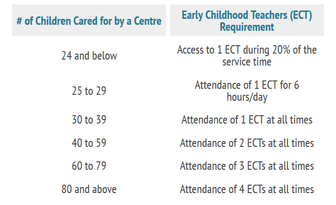 Early Childhood Teacher Requirements NSW