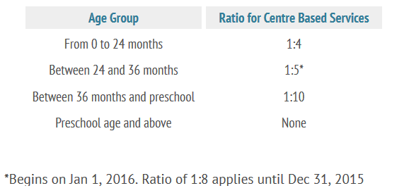 Educator to Child Ratio for New South Wales