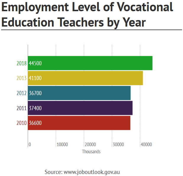 Employment Vocational Education Teachers is expected to rise in the coming years