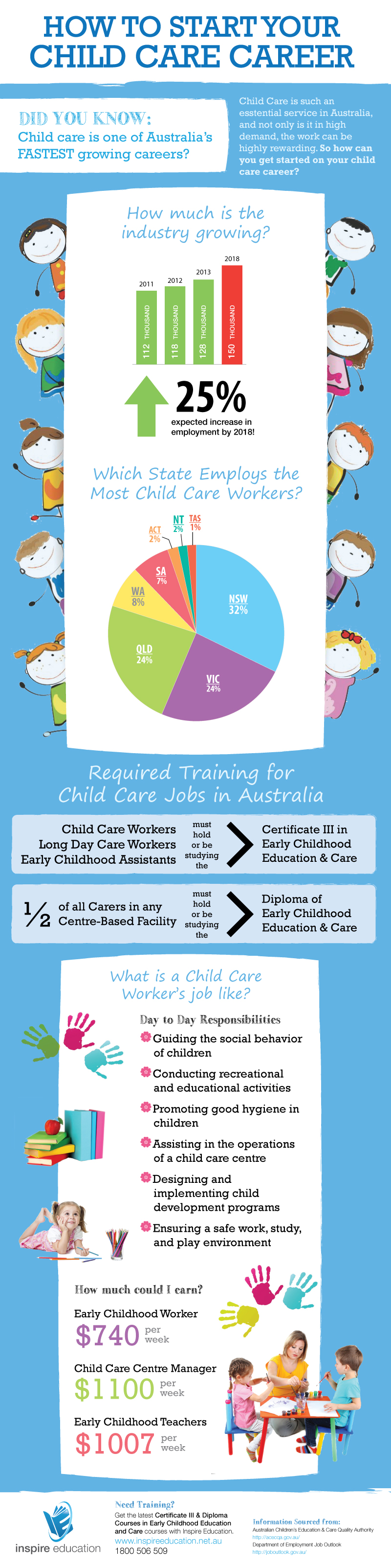 How to start a child care career in Australia infographic