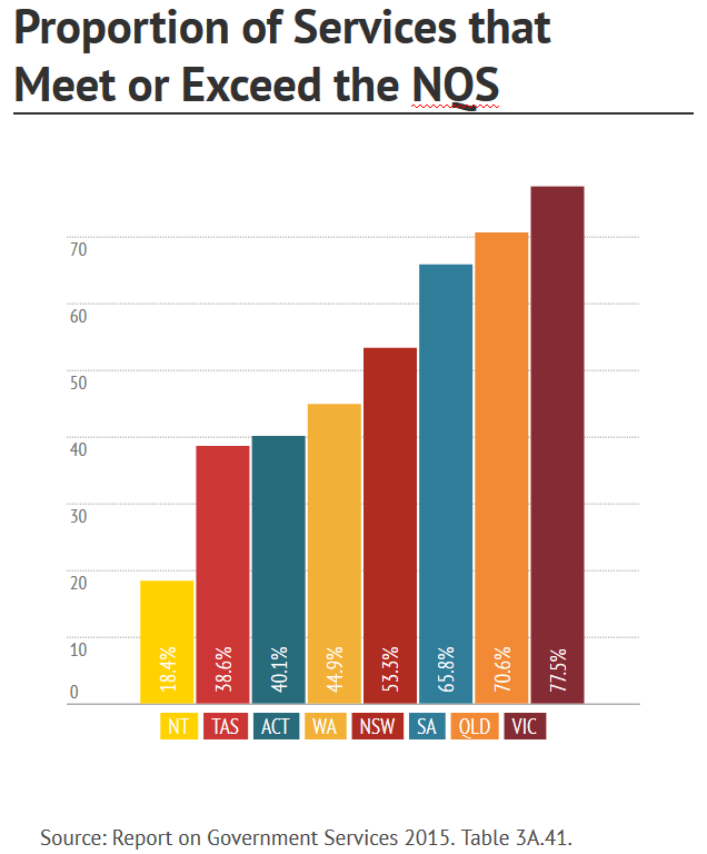 Proportion of Child Care Services that Meet or Exceed the NQS