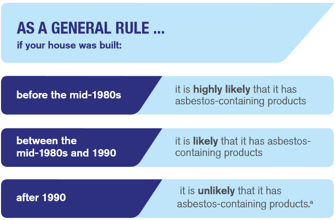 Is your house asbestos-free?