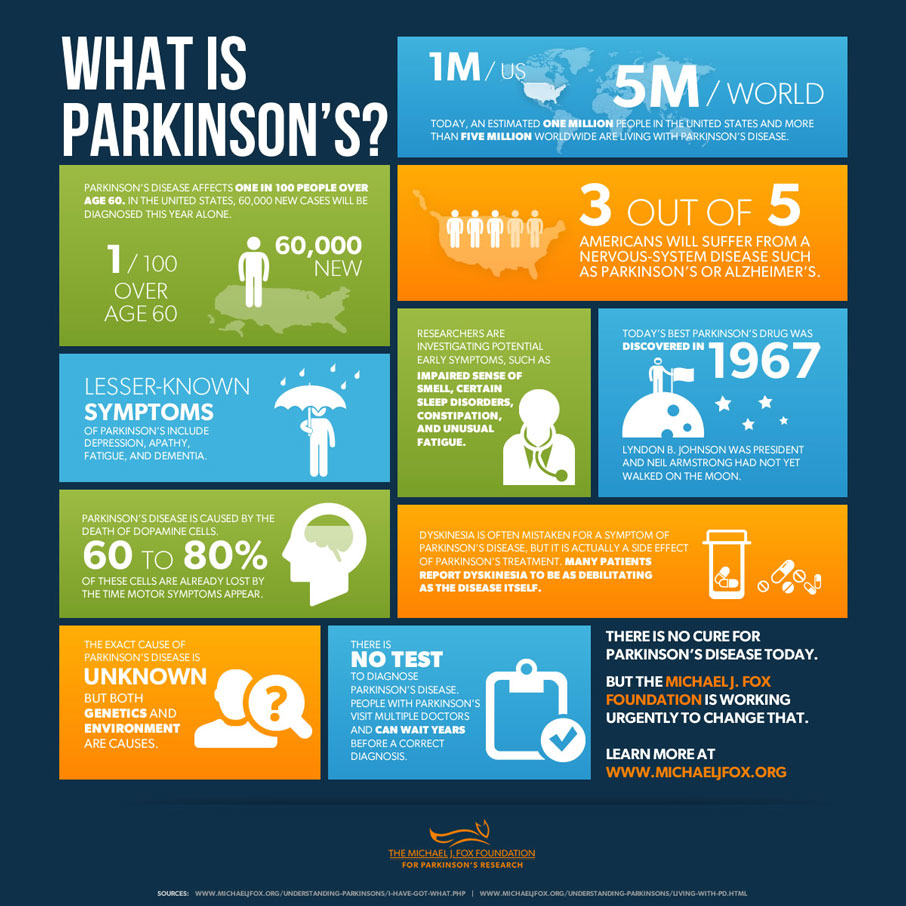What is Parkinsons from Michael J Fox Foundation