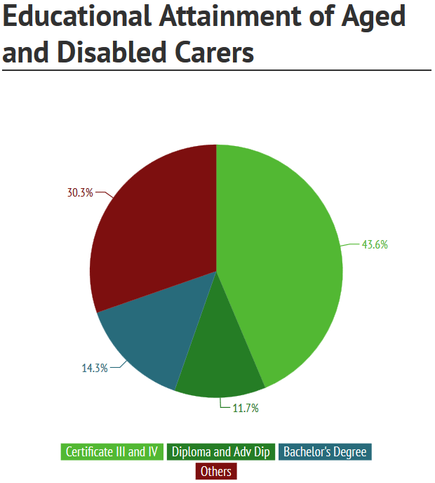 Most Aged Carers hold a Certicicate III in Disability to Advanced Diploma Qualification